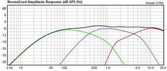 Hi Vi 3 Way Crossover Frequency Response Plot Loudspeaker