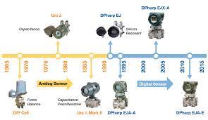 pressure transmitters yokogawa america pressure transmitter historical time line
