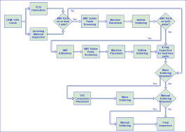 Jcids Process Flow Chart 68 Veritable Iqc Process Flow Chart