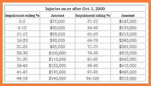 Workers Comp Disability Chart Right Workers Comp Payment Chart Recent Trends In Workers