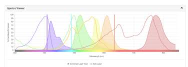 Newsletter Understanding Fluorochromes For Flow Cytometry