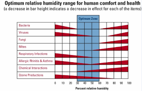 House Humidity Level Chart Why Is Year Round Humidity Important
