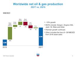 Chevron Stock Quote 97 Wonderful Chevron Corporation Is A Rare Energy Sector 'Dividend Aristocrat