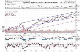 Spdr Performance Chart 3 Charts That Suggest Utilities Are Headed Higher