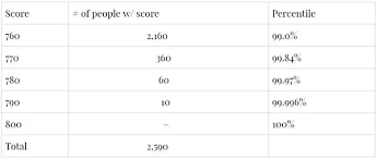 How Many People Score 760 770 780 790 800 On The Gmat Every