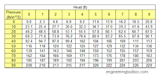 Conversion Chart From Inch Pounds To Foot Pounds Explicit Height Chart Conversion Feet To Inch Pounds To Foot