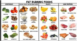 Weight Loss Food Chart Diet Food For Weight Loss Food Chart Details