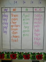 Sound Anchor Chart 20 Perfect Anchor Charts For Teaching Phonics And Blends