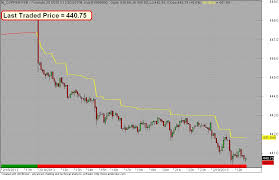 Nse Trading System Free Stock Charts Stock Quotes And