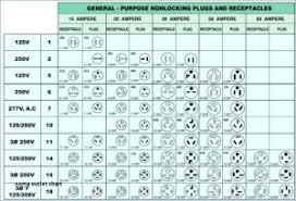 Nema Plug Chart Inspirational Nema Outlet Chart 3 Wire