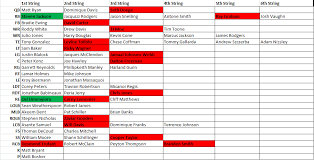 Falcons Depth Chart 2013 Nfl Draft 2013 Falcons May Be Movers In Mock Draft No 2