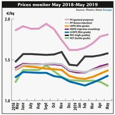 Prices Driven Down By Weak Demand And Lower Costs