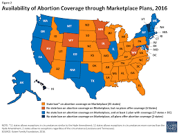 Partial Birth Abortion Plan Coverage For Abortion Services In Medicaid Marketplace Plans And