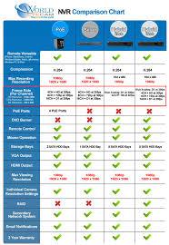Imaxcampro Nvr Comparison Chart Worldeyecam