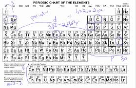 6.6 Electron Configurations from the Periodic Table - YouTube