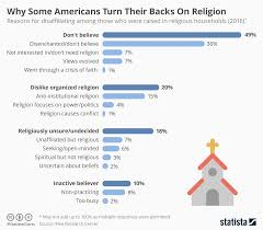 Religion Information Chart Why Americans Turn Their Backs On Religion All About