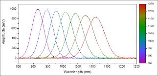 Excel Surface Chart Color Gradient Help Online Origin Help Color Scales