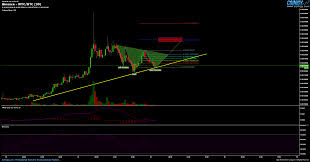 Wtc Cryptocurrency Chart Binance Wtc Btc Chart Published On Coinigy Com On January