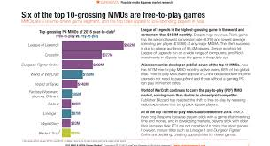 Mmorpg Popularity Chart Bns In Top 10 Grossing Mmos Bladeandsoul