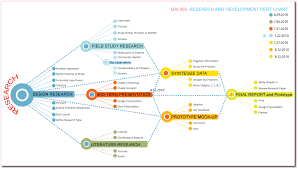 Pert Chart Wiki Grafiek Van Rekeninge Merchandising Besigheid