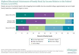 Fpl Chart Highest Educational Attainment Of Family Head By Income