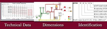 Oil Burner Pump Pressure Chart Danfoss Oil Pumps Charts Mumbai