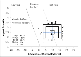 Weed Risk Assessment for Carex pendula Huds. (Cyperaceae ...