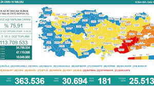 16 Ekim koronavirüs tablosu: Can kaybı 181 vaka sayısı 30 bin 694