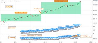 How Prime Day Impacts Amazon's Stock (AMZN)