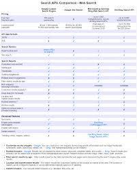 Google Charts Vs Google Vs Microsoft Bing Search Apis A Detailed Comparison