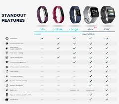 Fitbit Comparison Chart Fitbit Ionic Slate Blue Burnt