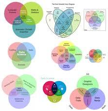 Data Scientist Venn Diagram A Timely Focus On Data Science