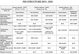 Akdn Organizational Chart Fee Schedule Aga Khan Academies