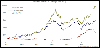 ftse 1000 chart ftse 100 index 1984 2013 price performance the uk