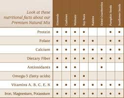 Nuts Nutrition Chart Nutritional Information Grandmas Nuts