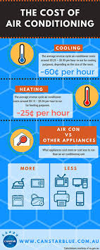 average cost of air conditioning unit. Modren Conditioning How Much Does It Cost To Run An Air Conditioner For Cooling Inside Average Cost Of Air Conditioning Unit O
