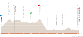 Giro del Delfinato 2021 - Percorso e favoriti