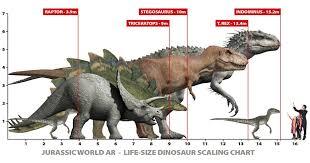 Velociraptor Size Chart Jurassic World Size Chart Poster Www Bedowntowndaytona Com
