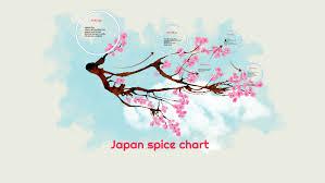 Japan Spice Chart By Jasmine Shannon On Prezi