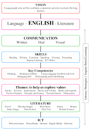 English Speaking Chart Curriculum Chart English Dhs