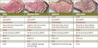 Lamb Cooking Temperature Guide Click To Read More On