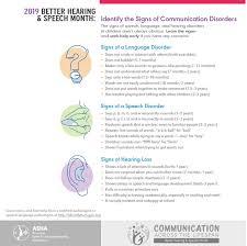 Asha Language Development Chart Better Hearing And Speech Month Speech Therapy Center In Az