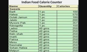 Food Celery Chart Food Calorie Chart Pdf Gallery Pizza Co