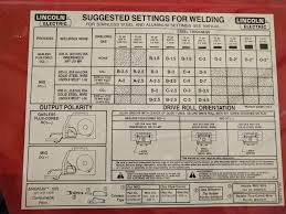 Lincoln Electric Mig Welding Chart Www Bedowntowndaytona Com