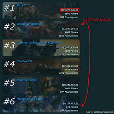 the sum of dota 2 prize money is now once again bigger than the