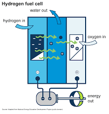 Gas To Electric Conversion Chart Use Of Hydrogen U S Energy Information Administration Eia