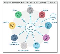 smart office british land diagram png