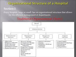 Hospital Pharmacy Institiutional Section