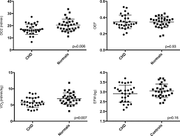 Oxygen Consumption Chart Reduced Fetal Cerebral Oxygen Consumption Is Associated With