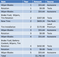 Vehicle Repair Cost Comparison Chart Sorry Elon I Overestimated The Costs Of The Tesla Model 3